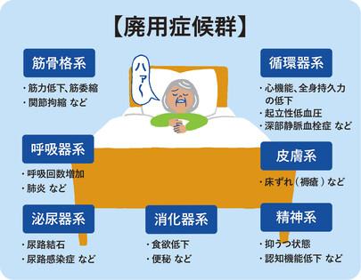 はじめての方へ】廃用症候群│1週間の寝たきりで15%の筋力低下も ...